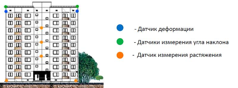 Схема размещения датчиков в доме по ул. Беляева 43